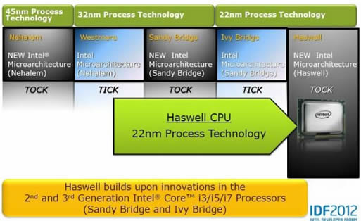 Laptops with Haswell Processor